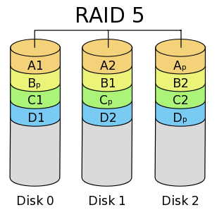 sda sdb_Creating a RAID 5 Array on Ubuntu   Thepiguy